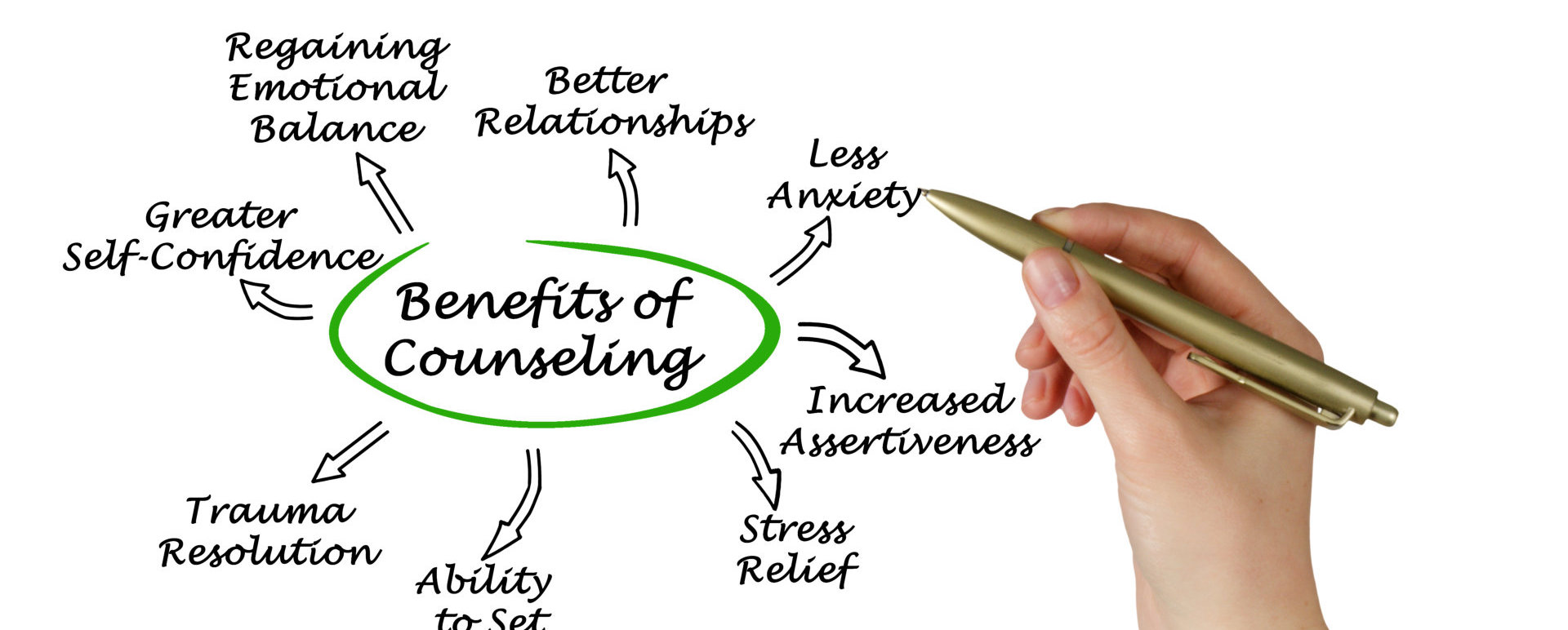 Woman presenting Benefits of Counseling